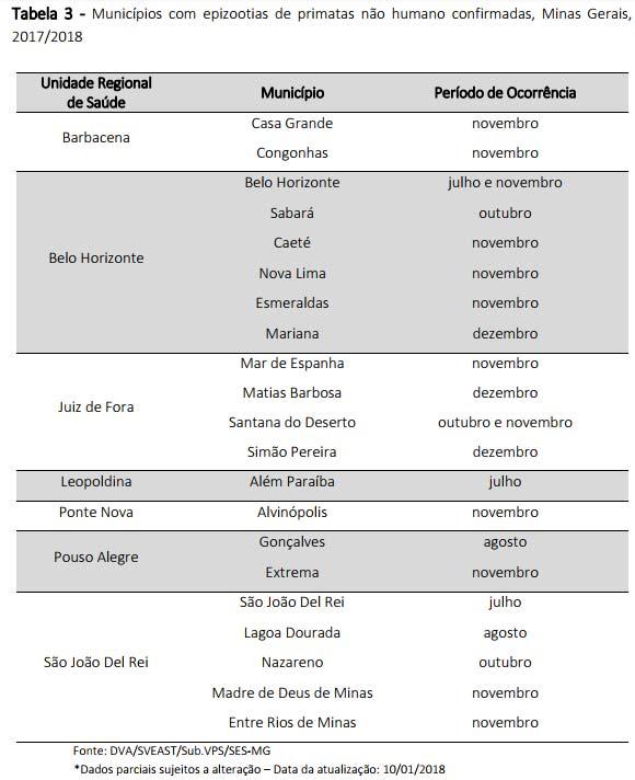 Quadro de cidades com epizootias em MG
