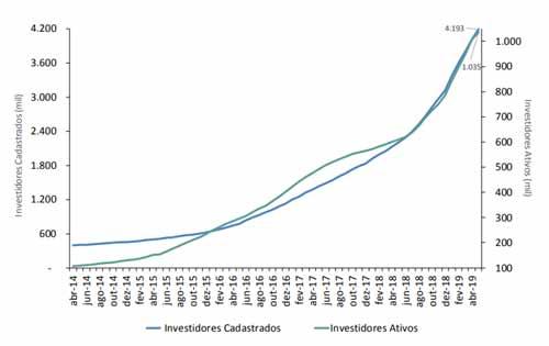 Imagem do gráfico de evolução do Tesouro Direto