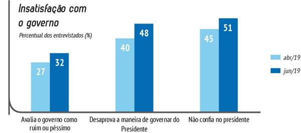 Gráfico da pesquisa